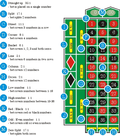 35 to 1 odds payout table for roulette